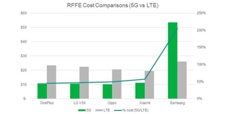 A chart compares the costs of five 5G phones' RF front end solutions, only the last of which uses millimeter wave antennas.