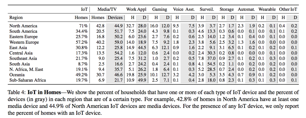 All Things Considered - An Analysis of IoT Devices on Homes Networks - Table 4 - IoT in Homes