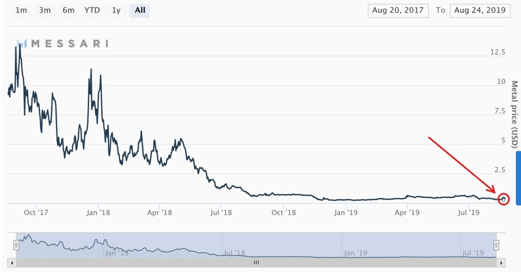 Is bitcoin going to increase in value
