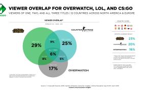 Esports overlap.