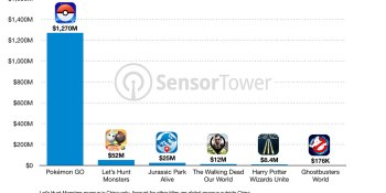 Sensor Tower: Tencent's Let's Hunt Monsters is the king of Pokémon Go clones