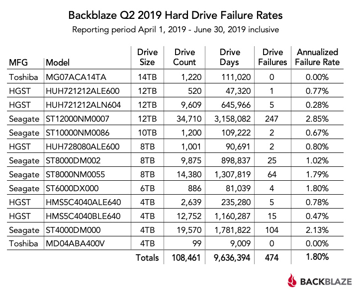 backblaze hard drive failure rates