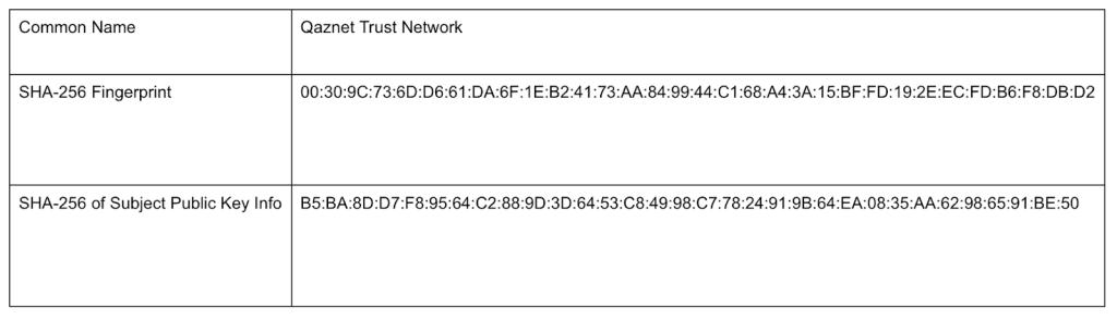 Blocked Qaznet certificate
