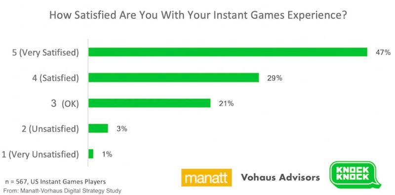 Instant games satisfaction.