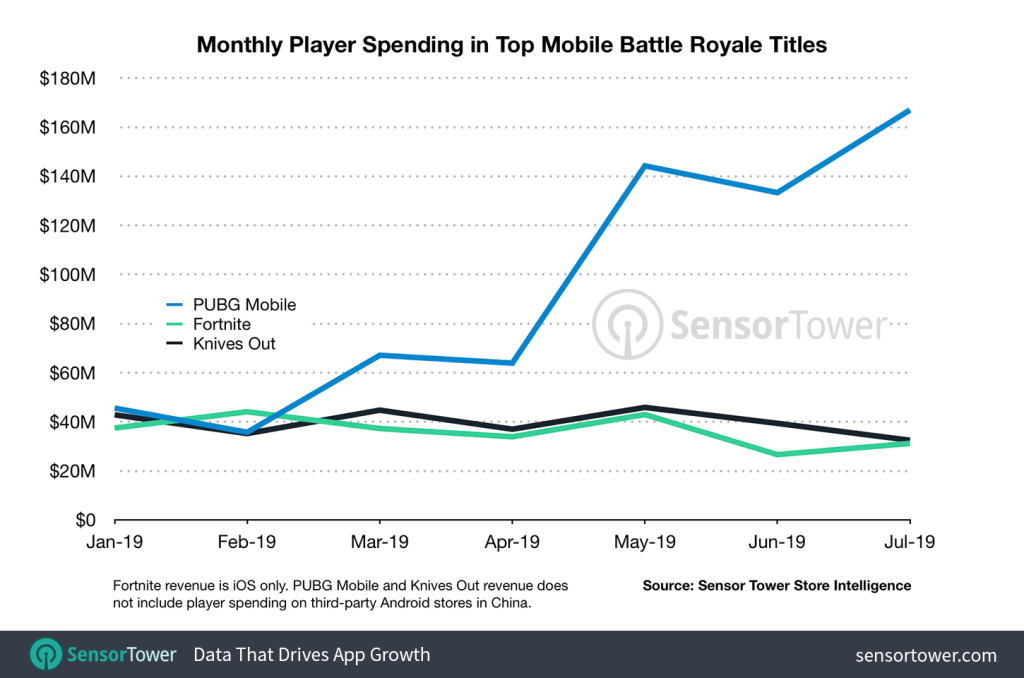 Sensor Tower: PUBG Mobile is the king of battle royale on