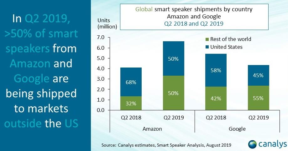 Amazon and Google smart speaker shipments: domestic vs. global