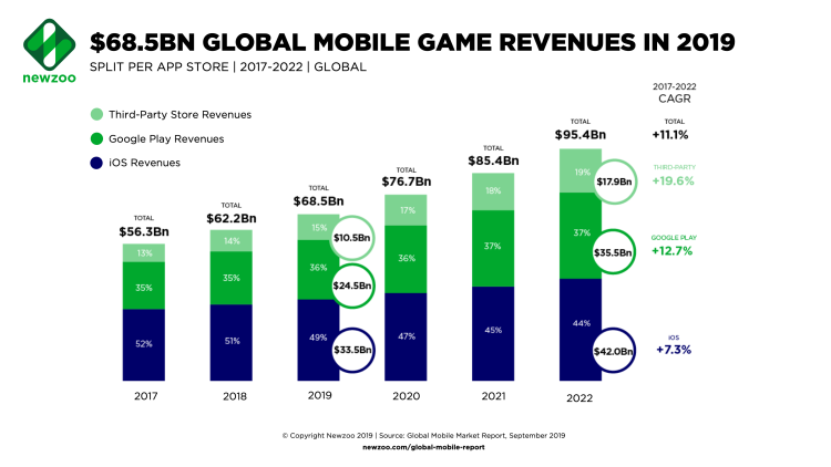 Global mobile game revenues in 2019.