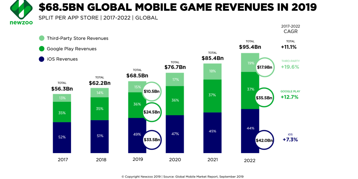 Global mobile game revenues in 2019.