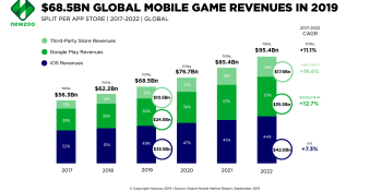 Newzoo: Global mobile game revenues will hit $68.5 billion in 2019