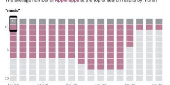 Apple revises algorithm that let it dominate App Store search results