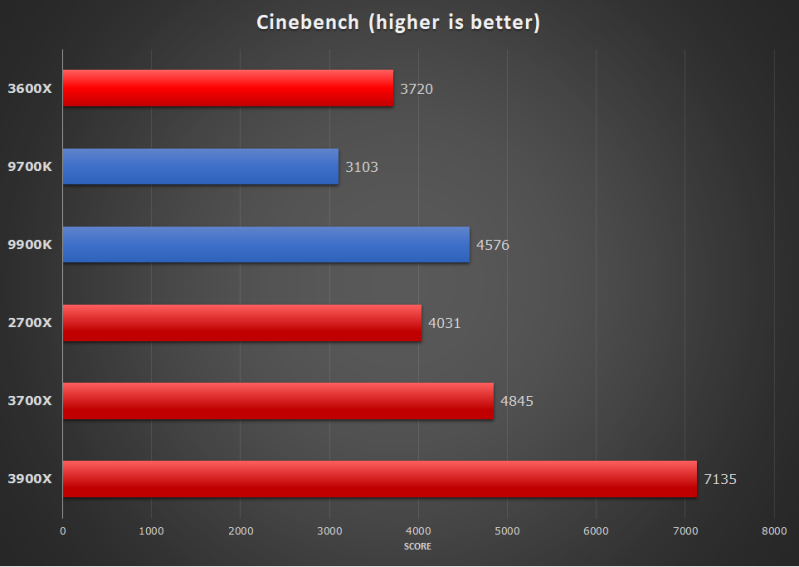Cinebench R20