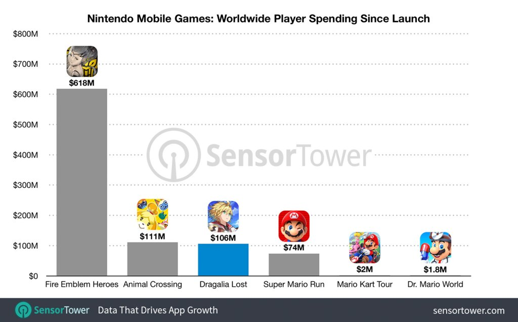 Nintendo mobile games first year revenues.