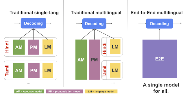 Google AI multilingual recognition