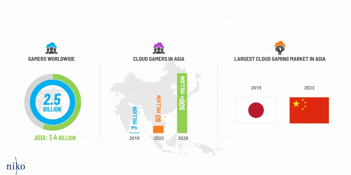 Niko Partners forecast for cloud gaming in Asia.