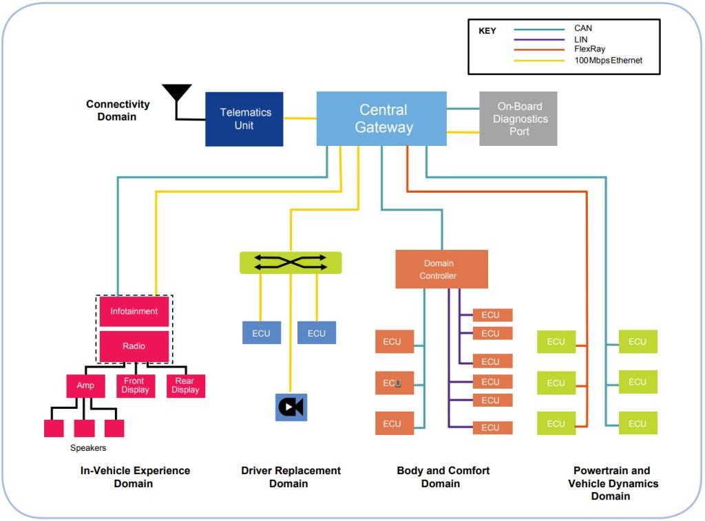 Automotive gateway bridges functional domains and heterogeneous networks