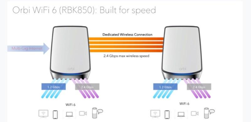 Netgear's Orbi WiFi 6 RBK850