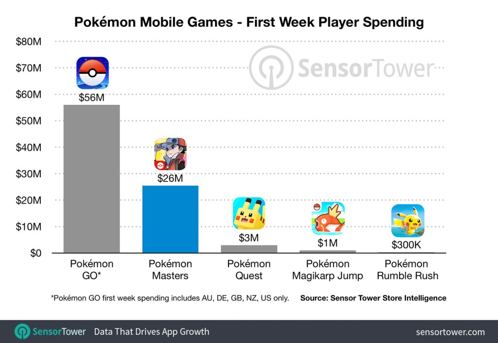 Pokémon Masters compared to other Pokémon mobile games.