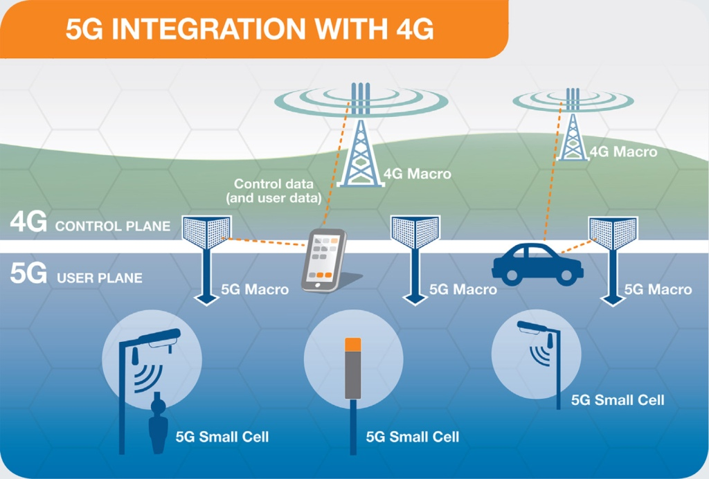 5g integration with 4g emf explained