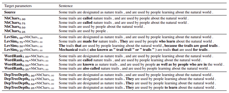 Facebook AI simplifies sentences
