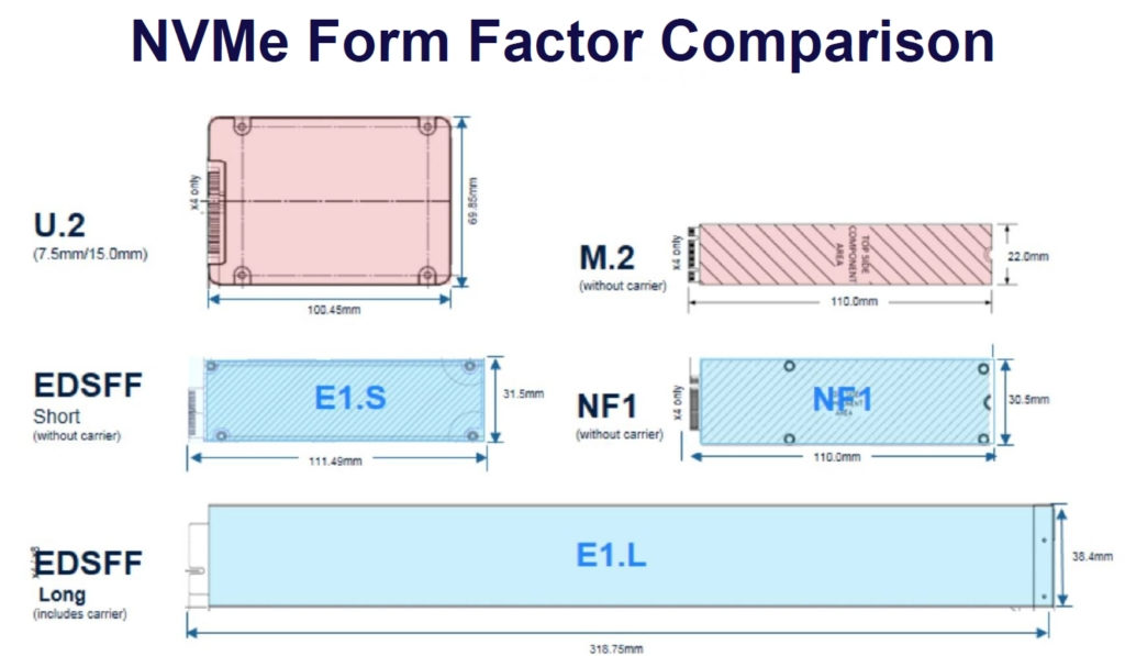 nvme form factor comparison