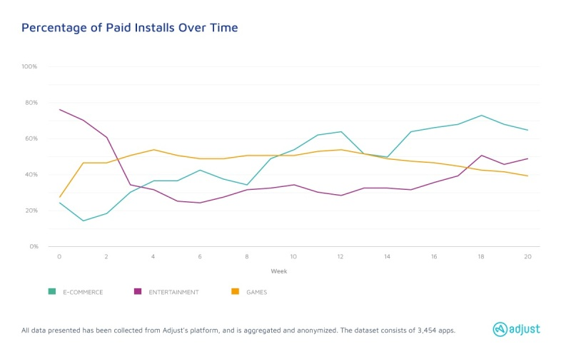 Ecommerce rules paid installs over time.