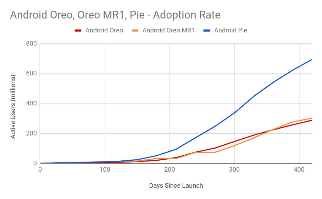 Android adoption rate: Android Oreo vs. Android Pie