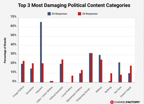 Damage caused by political content for brands.