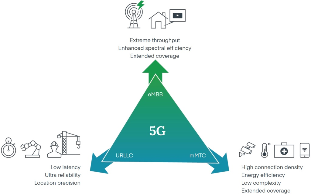 cradlepoint 5g use cases