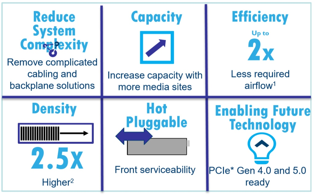 edsff benefits capacity efficiency density
