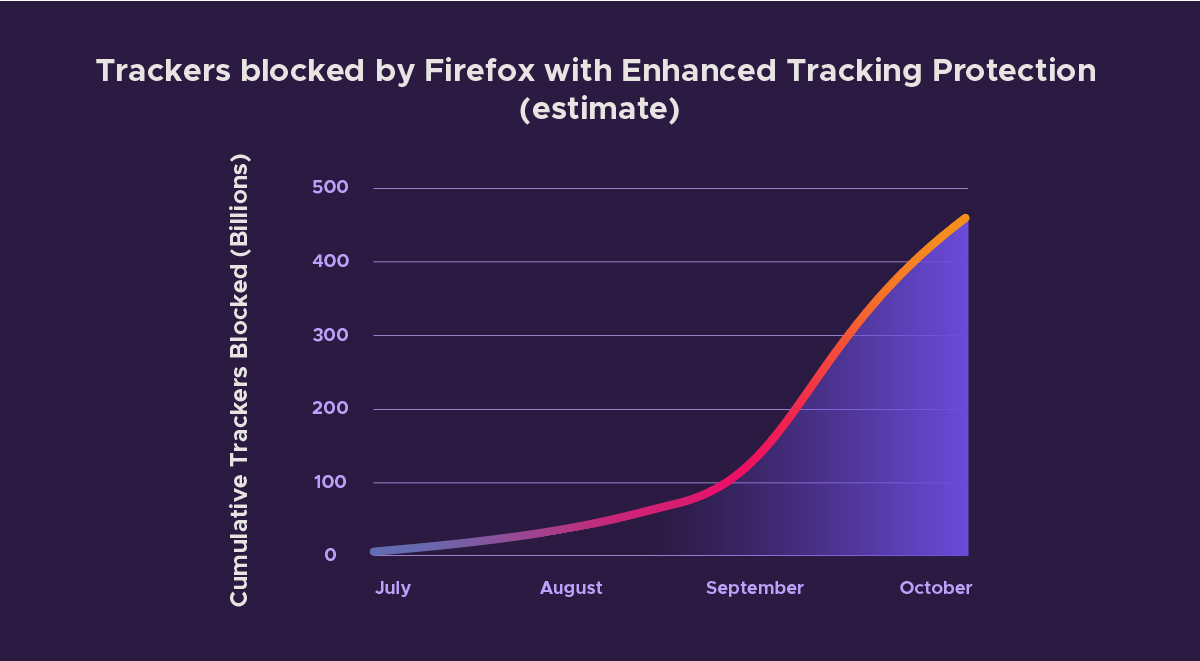 Firefox's Enhanced Tracking Protection progress