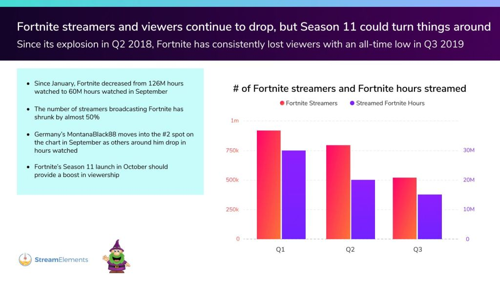 , For Twitch, 2019 is all about the growth of 'Just Chatting' streams, Next TGP