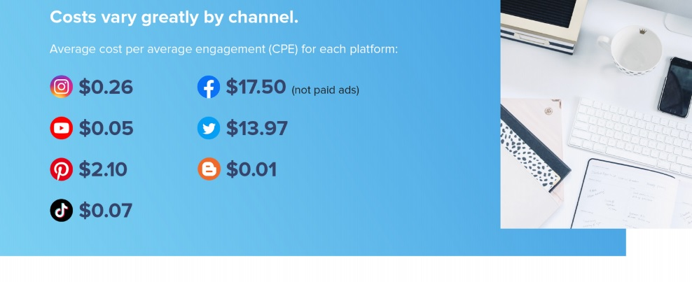 Influencer marketijng costs by channel.