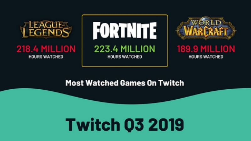 Fortnite is still on top on Twitch game livestreaming.