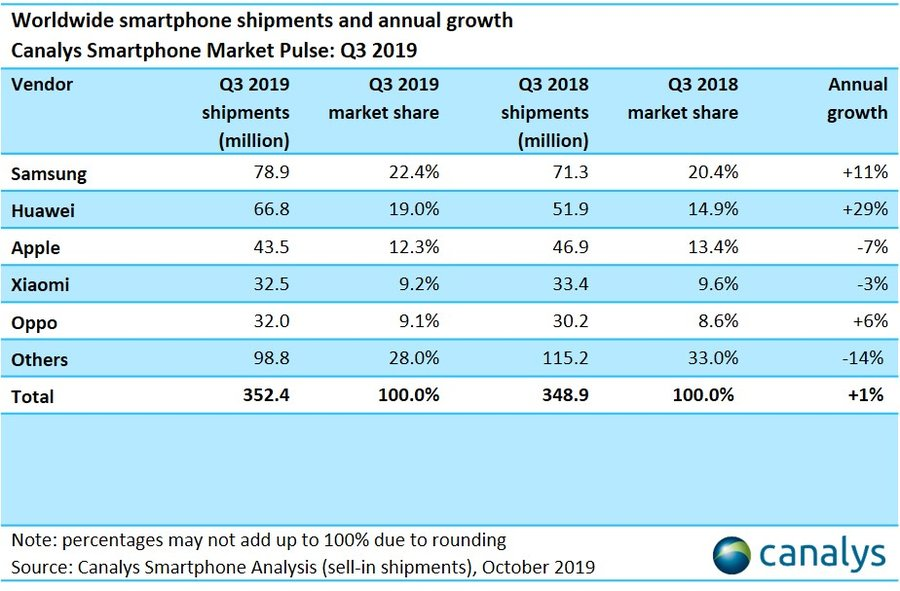 Global smartphone shipments for Q3 2019