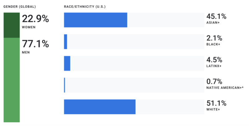 Google 2019 gender and race tech workforce representation