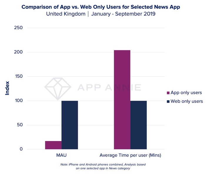Web only users for selected news apps.