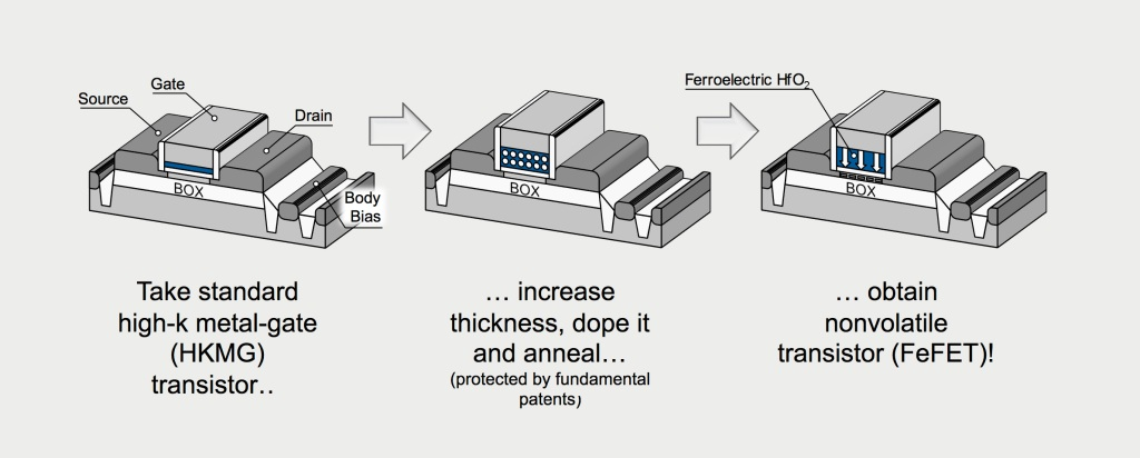 According to FMC, any logic transistor can be turned into a memory cell by giving its hafnium oxide insulator ferroelectric properties.