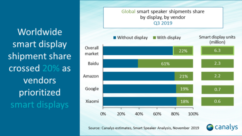 Canalys smart display shipments