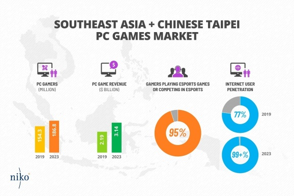 Southeast Asia is one of the fastest growing PC markets.