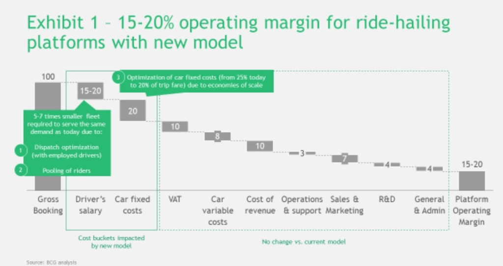 A chart showing the operating margin for ride-hailing companies under the proposed model