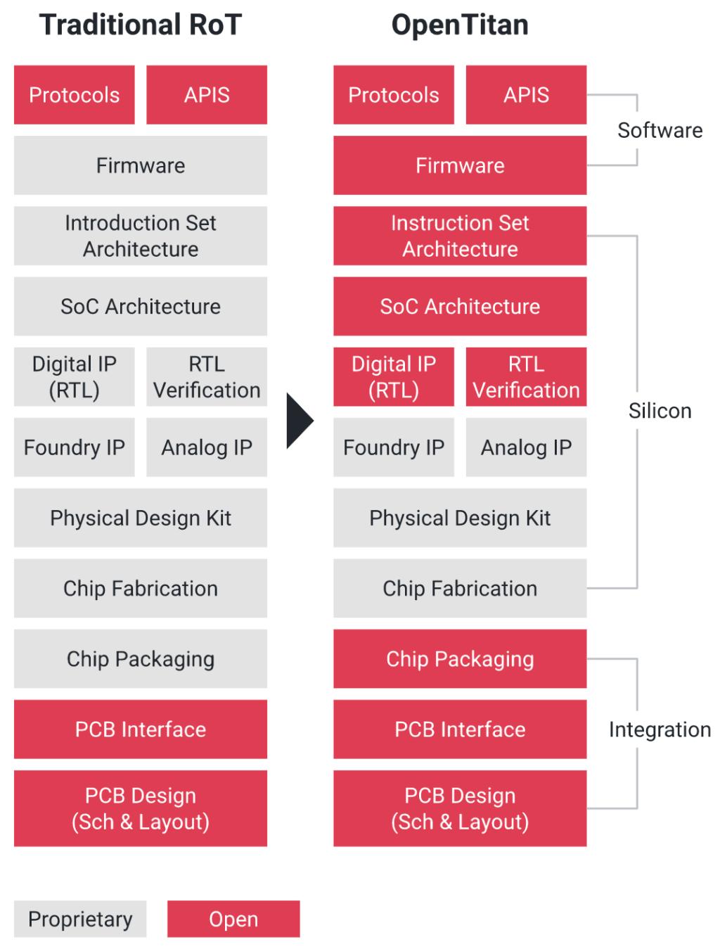 OpenTitan comparison with RoT
