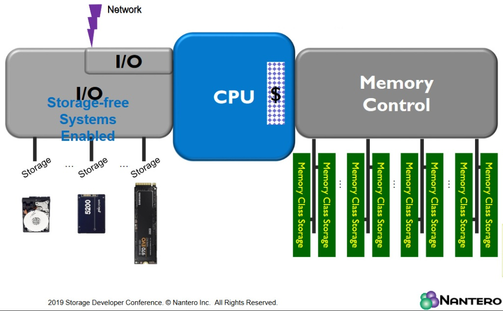 The rise of memory class storage could be revolutionary if it allows you to run all of your workloads from NRAM-equipped DIMMs.