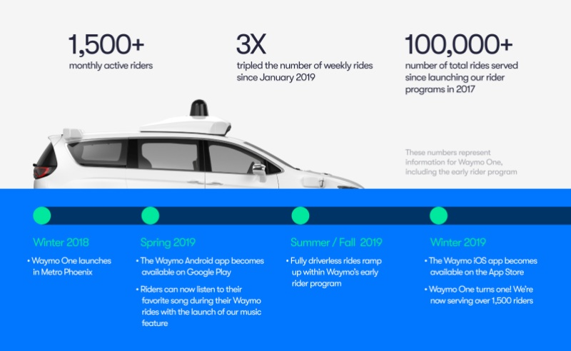 Waymo One 2019 stats