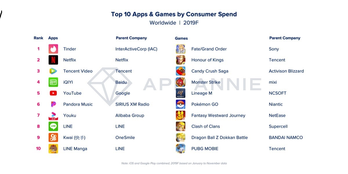 The top 10 apps and games by consumer spending in 2019.