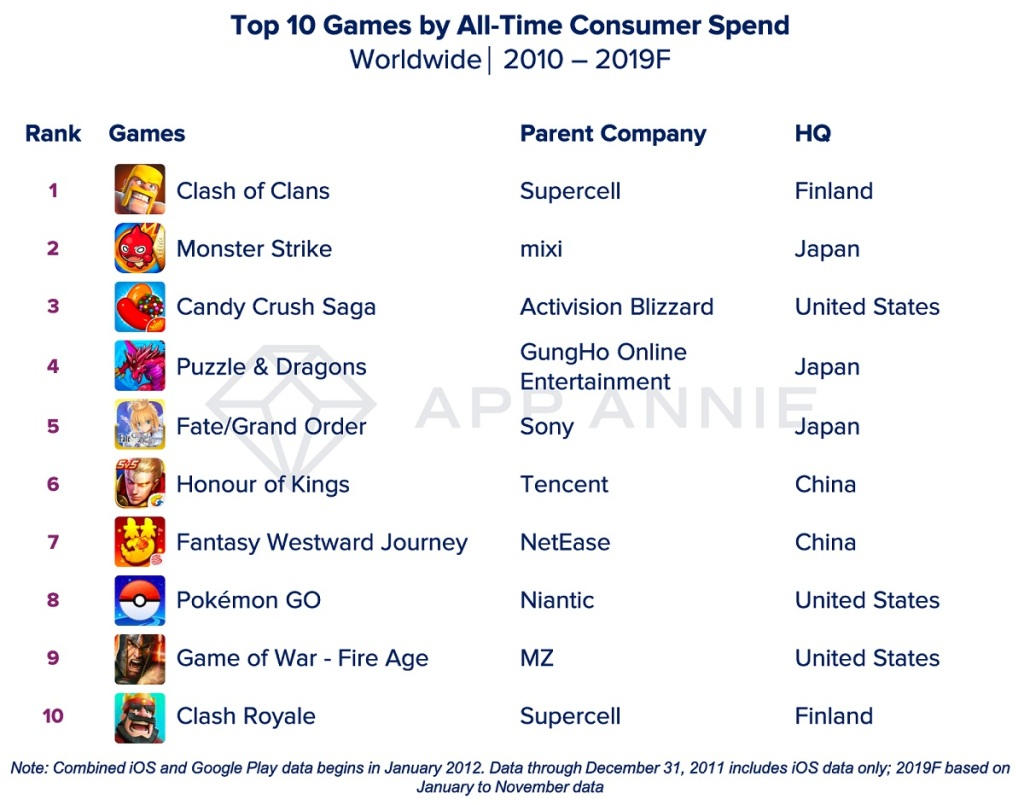 Top games of the decade by consumer spend.