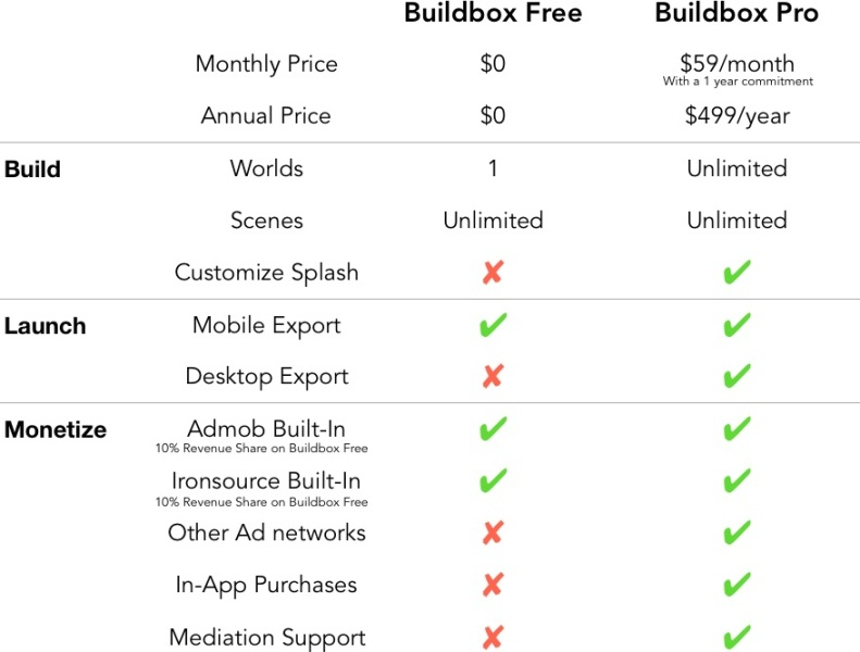 Two versions of Buildbox