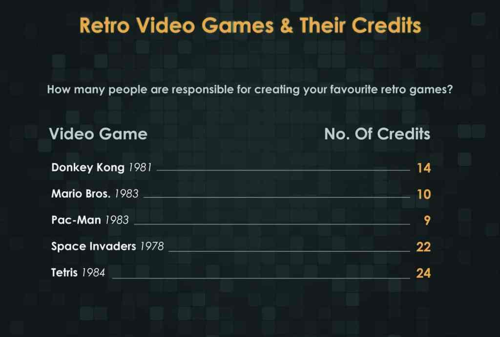 The credits of retro games.