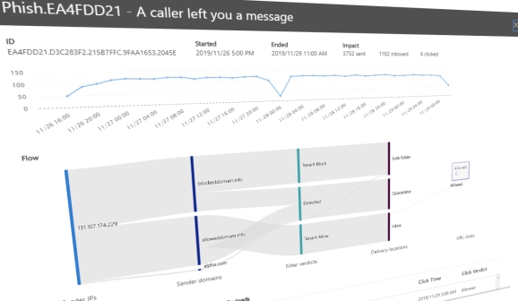 Phishing campaign example from Office 365 Advanced Threat Protection (ATP)