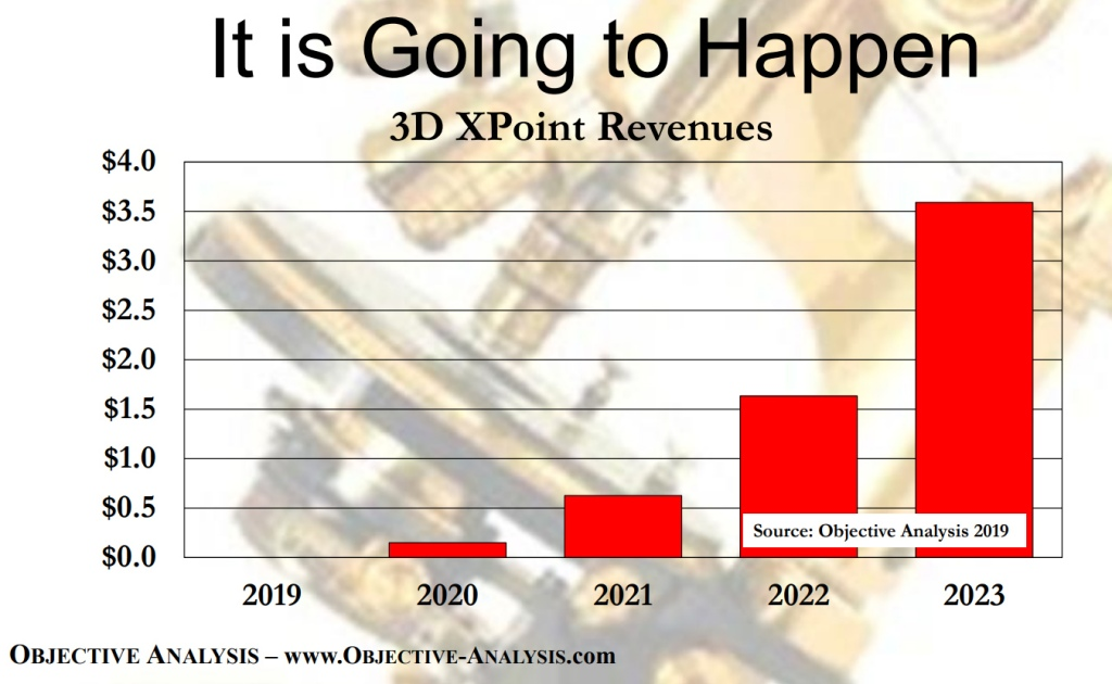 Jim Handy of Objective Analysis forecasted 3D XPoint memory technology revenues of more than $3.5 billion by the end of 2023.