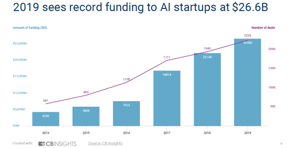 CB Insights: AI startup funding hit new high of $26.6 billion in 2019
